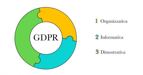GDPR : Organizzativa_informativa_dimostrativa