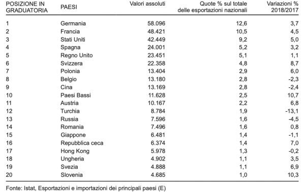 tabella dati import Italia 2018