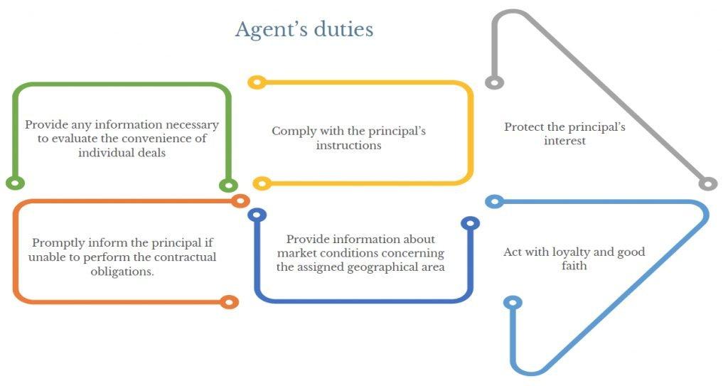 Agent duties under Italian law