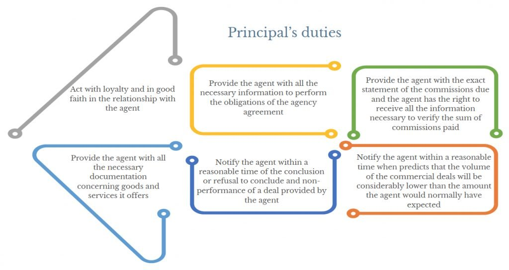 Principal's duties under Italian law