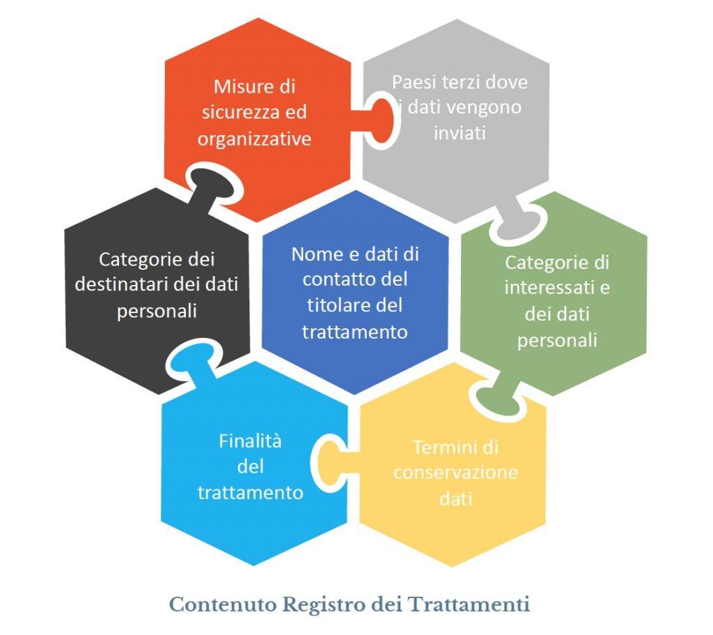 informazioni che deve contenere il registro trattamenti - privacy articolo 30 GDPR